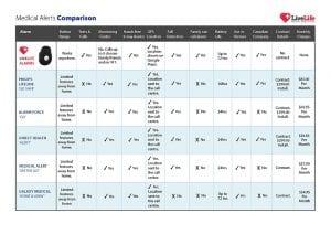 mobile medical alert system fall detection comparison chart