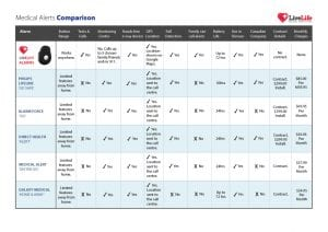 mobile medical alert system fall detection comparison chart